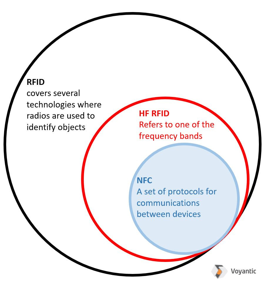 METAG_NFC within RFID Technology