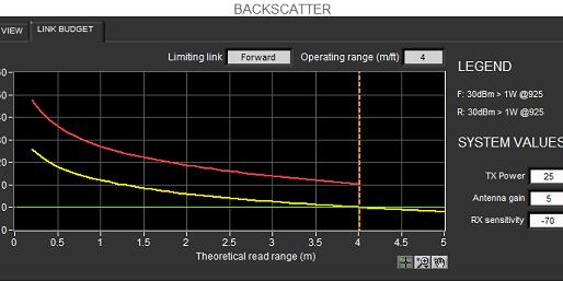 限制超高頻電子標籤讀取距離之因素(二): 讀取器輸出功率 & 天線增益