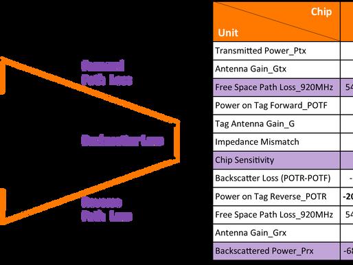 透過鏈路預算分析了解UHF RFID標籤讀取距離_Passive UHF (RAIN) RFID Tag Performance in Link Budget