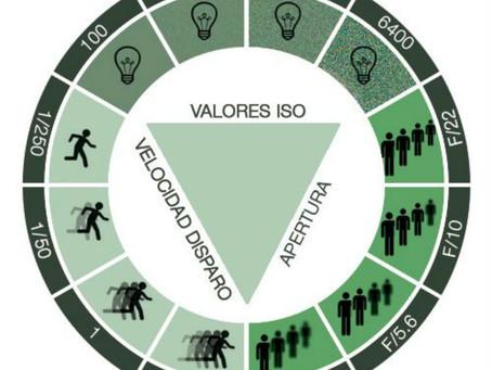 El ISO automático y cómo utilizarlo.