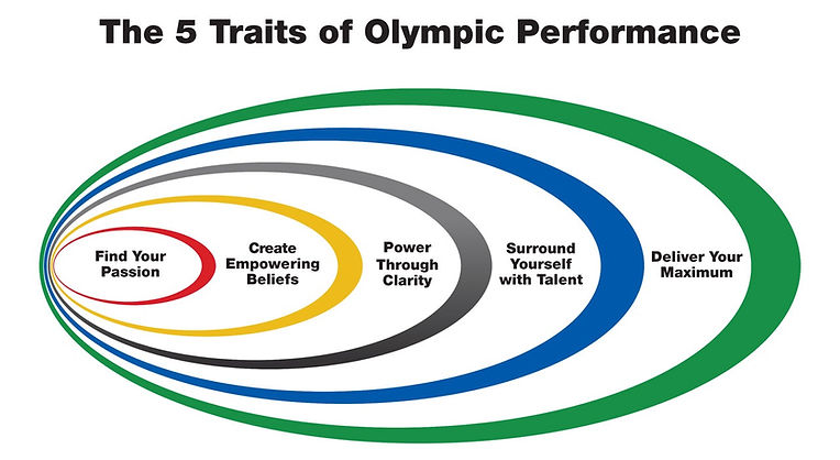 5-Traits-of-Olympic-Performance_edited.j