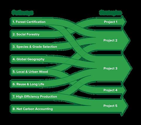 SW4C Pathway Diagram_2021-06-25-05.png