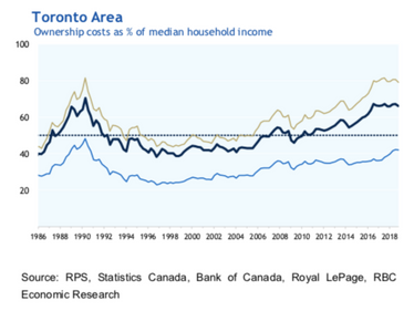Toronto's Increasing Homeless Population is Among the Most Susceptible to the Impact of the COVID-19