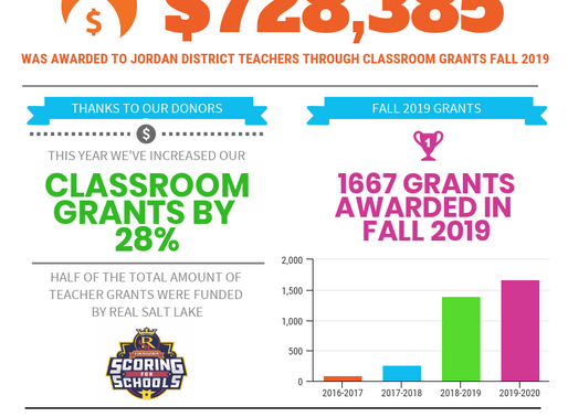 2019 Boasts Record Year for JEF Classroom Grants!