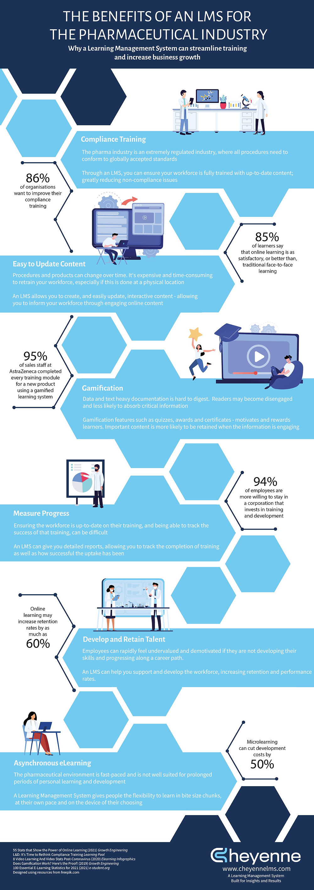 Benefits of an LMS in the Pharmaceutical Industry Infographic