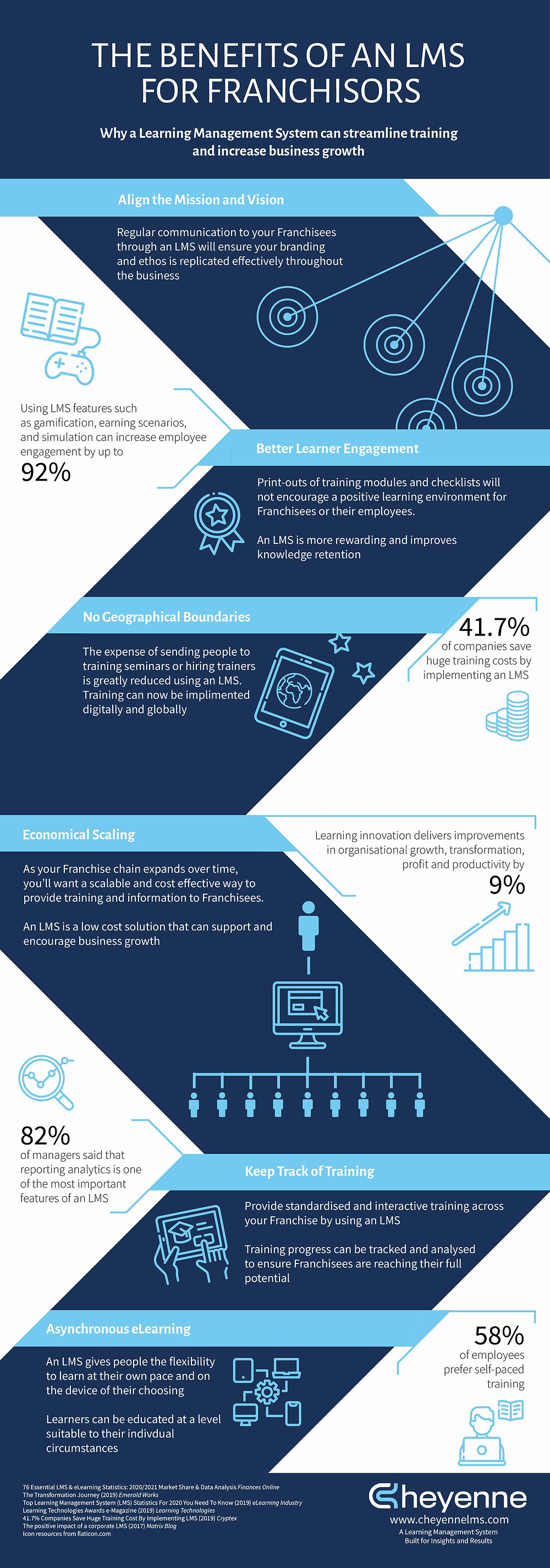 Benefits of an LMS for Franchisors Infographic