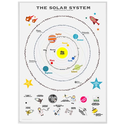 Personalised Solar System and Space Facts Print