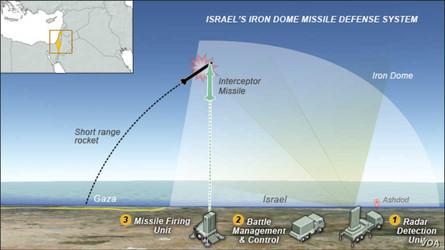Israel: Iron Dome atinge míssil de cruzeiro no primeiro teste do escudo de mísseis de três camadas