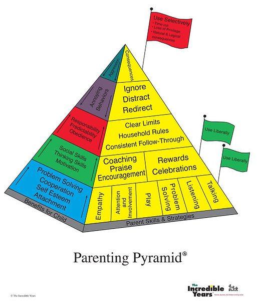 parenting-pryamid-english-e1512168193467