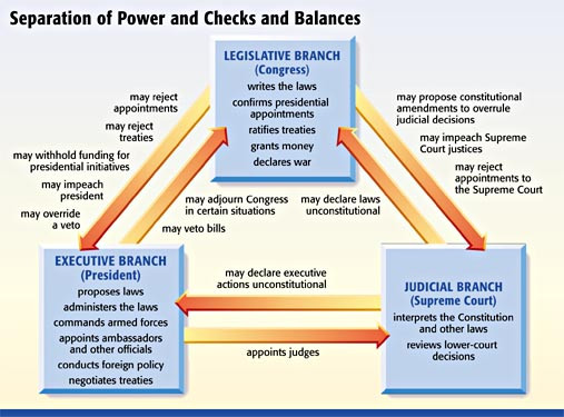 How to Government #2: Checks and Balances