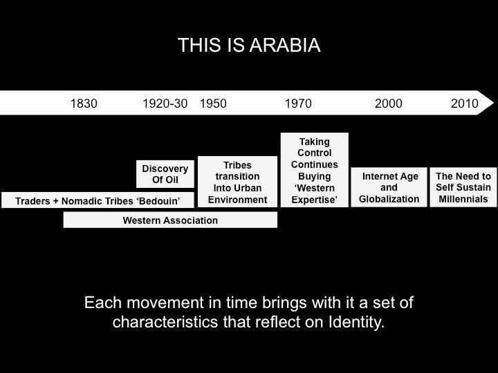 The Identity Crisis : This is Arabia