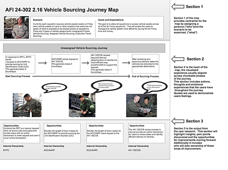 Vehicle Sourcing Journey Map