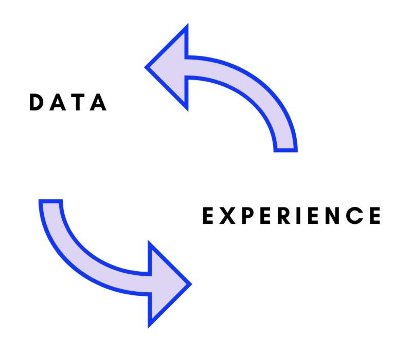 data experience loop