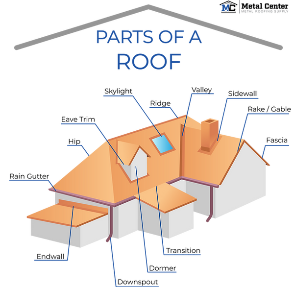 Parts of a Roof Diagram.png