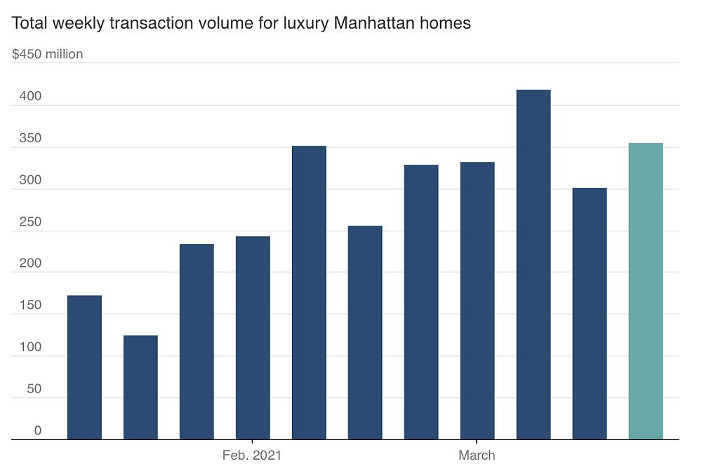 Total Weekly Transaction Volume - Mansion Global