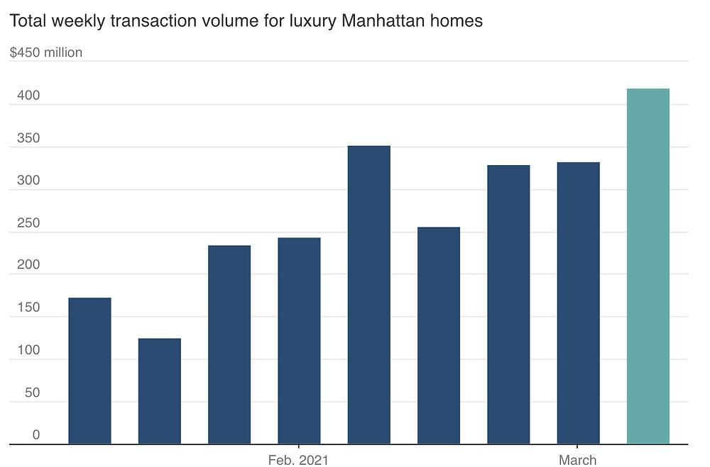 Manhattan Luxury Market - Mansion Global