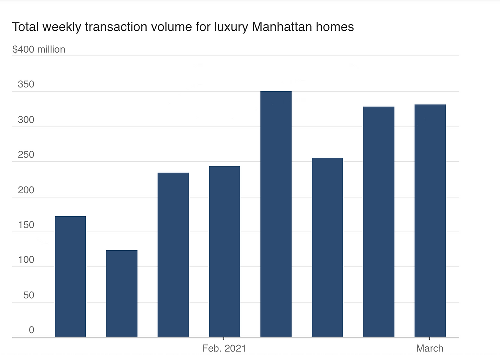 Total Weekly Transaction Volume For Luxury Manhattan Homes - Mansion Global