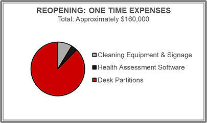 reopening one time expenses chart.jpg
