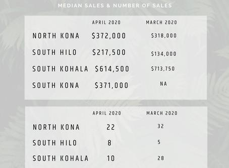 Hawaii Island Real Estate Update May 2020