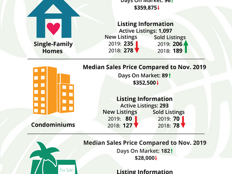 Hawaii Island Market Update - December 2019