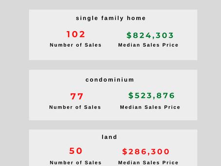 Hawai'i Island Market Report: February 2021