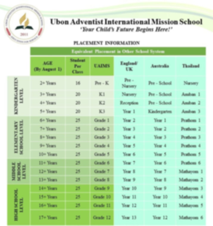 UAIMS Placement Information