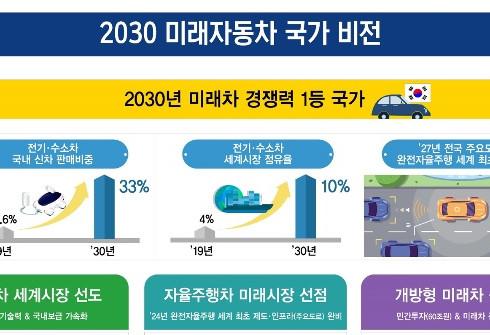 정부, 미래차 3대 전략 발표