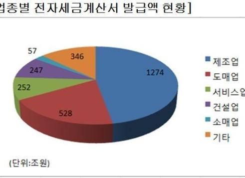 2014년 국세통계연보