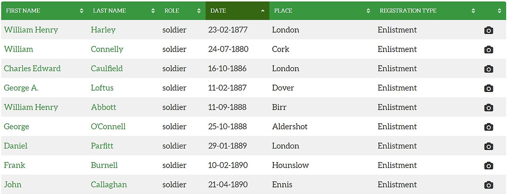 Search screen results from the National Amy Museum's Irish Regiments database