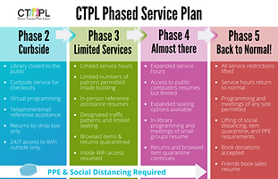 Chart of Clinton Library Phased Service Plan