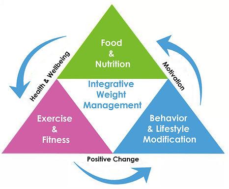 food triangle.jpg