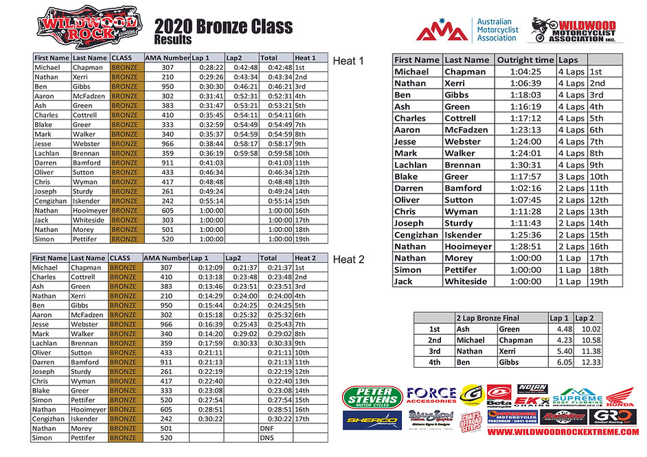 2020 Wildwood Bronze Class Results.jpg