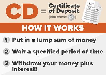 certificate-of-deposit.png