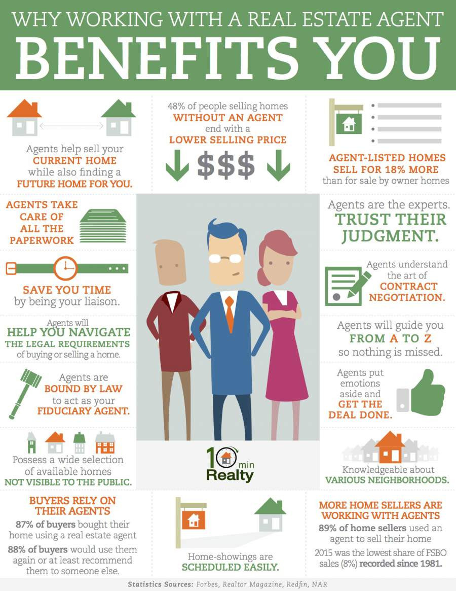 Selling Your Home: Benefits Of A Real Estate Agent