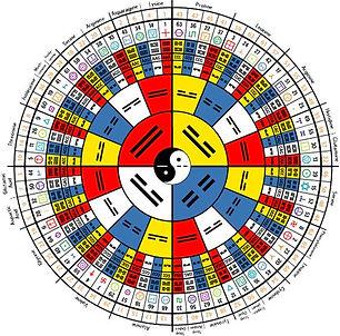 Astrologia chinesa 2.jpg