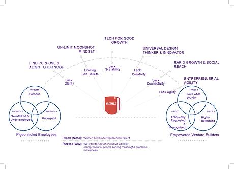 KPI Value Foundation FUTURE LEADHERS THE