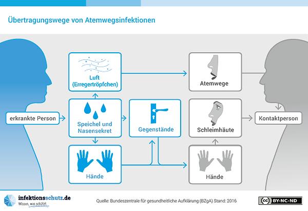Infografik Übertragun von Atemwegsinfektionen