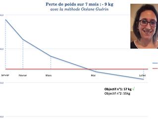 Le bonus dans votre prise en charge: votre courbe de poids