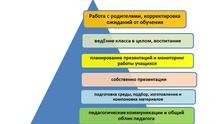 Работа Монтессори-педагога школы 6-12 : 6 уровней пирамиды