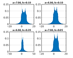Histogram of the Ishigami function output for different parameter values