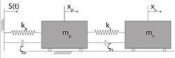 Reliability of a damped oscillator model