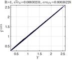 Validation error of an LRA metamodel of the Sobol' function