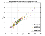 Validation error of a Kriging model of an existing data (Boston housing)