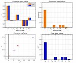 Sensitivity analysis of the Borehole function using different methods