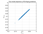 Validation of an PC-Kriging model of an existing data