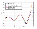 Kriging prediction of the X.SinX function using different trend function