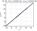 Validation error of an LRA metamodel of the Ishigami function