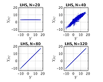 Validation error of PCE models with different experimental designs