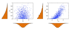 Marginal and joint distributions of uncorrelated and correlated samples