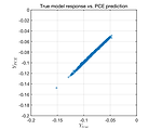 Validation error of a PCE model of an existing data